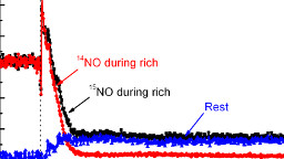 Regeneration mechanism of Lean NOx Trap (LNT) catalyst
