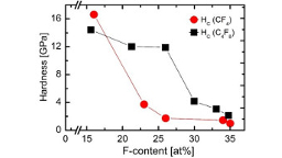 CFx films synthesized by HIPIMS sputtering of carbon
