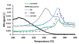 Evaluation and mechanistic investigation of a AuPd alloy catalyst for HC-SCR of NOx