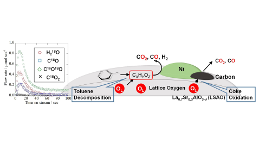 Effect of catalyst structure on steam reforming of toluene over Ni/La0.7Sr0.3AlO3−δ catalyst
