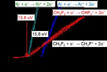Hydrofluorocarbon ion density of argon- or krypton-diluted CH2F2 plasmas