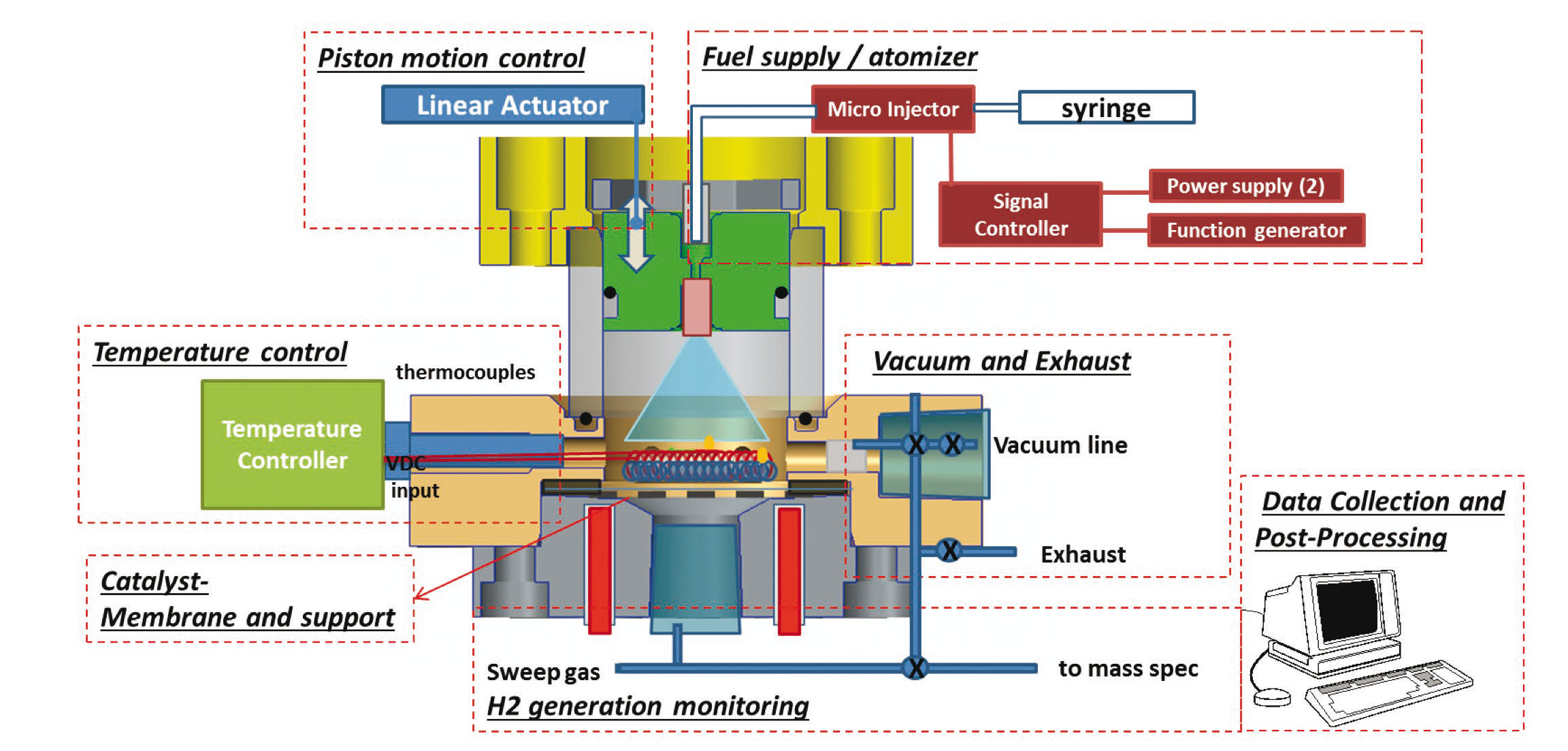 Hydrogen Production By Variable Volume Membrane Batch Reactors With Piping Instrumentation Diagram Schematic Of The Experimental Champ Ddir Reactor And