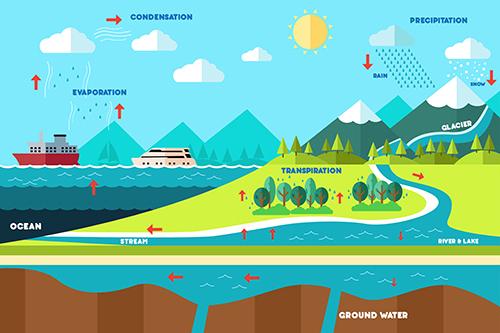 Gas Analyser Hydrogeology