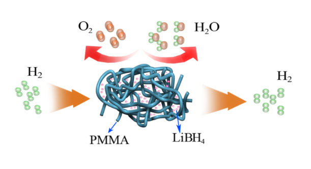 Scheme 1. Schematic illustration of LiBH4 protected from oxygen and water by PMMA.
