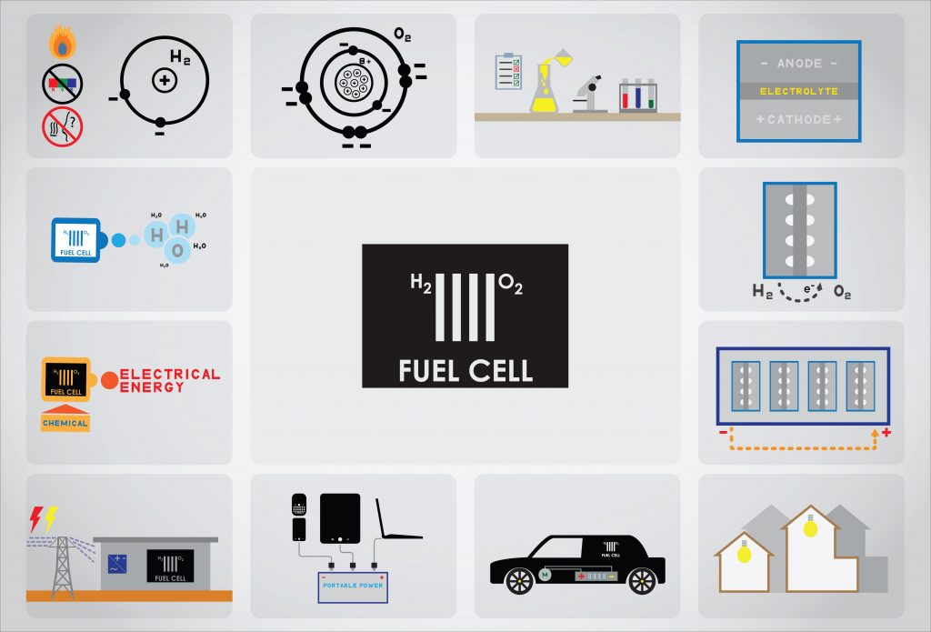 Fuel Cell Research