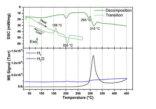 closo-boranes-graph2