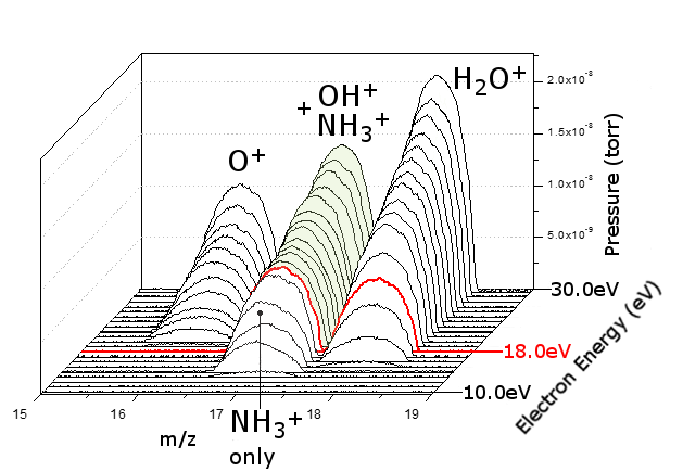 Direct measurement of ammonia in water with Soft Ionisation
