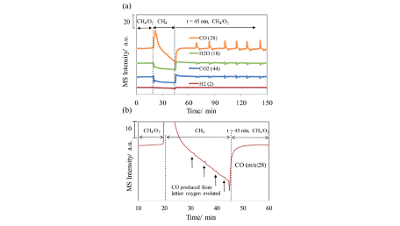 Oscillating syngas production on NiO/YSZ