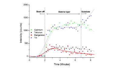 Characterisation of electro-deposited CdMnTe PV layers, including by SNMS