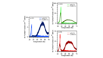 UHV-TPD studies of Ar multilayers on Cu substrates at cryogenic temperatures