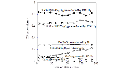 Pre-reduction and K loading effects on noble metal free Co-system catalyst for water gas shift reaction