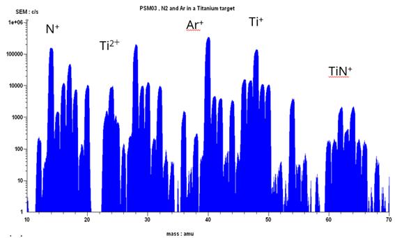 Time-averaged mass spectrum from a titanium nitride HIPIMS plasma.
