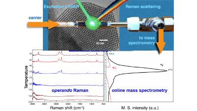 Operando Raman-Mass Spectrometry investigation of hydrogen release by thermolysis of ammonia borane confined in mesoporous materials