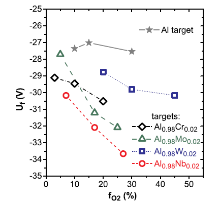 Floating potential Uf based on Langmuir wire probe measurements during sputtering the unalloyed Al target and the Al0.98Cr0.02, Al0.98Mo0.02, Al0.98W0.02, and Al0.98Nb0.02 targets at various fO2 values.