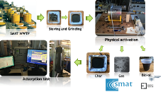 Thermal Activation of Digested Sewage Sludges for Carbon Dioxide Removal from Biogas