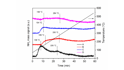 Ruling Factors in Cinnamaldehyde Hydrogenation: Activity and Selectivity of Pt-Mo Catalysts