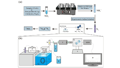 Membrane inlet mass spectrometry method (REOX/MIMS) to measure 15N-nitrate in isotope-enrichment experiments