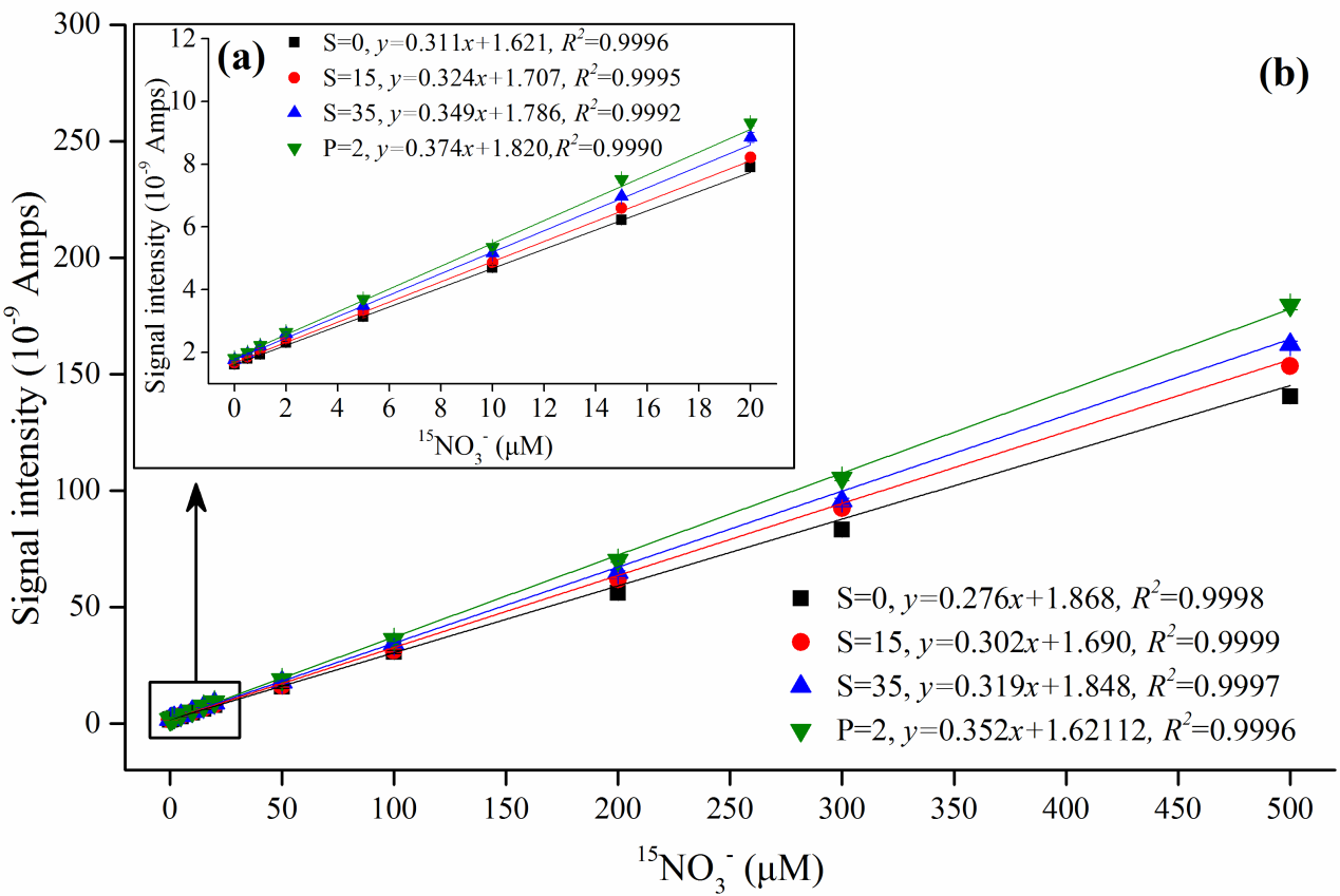 AP-HPR-40-202105_Fig. 2. Relationships of the known 15NO3– concentrations with measured signal intensities