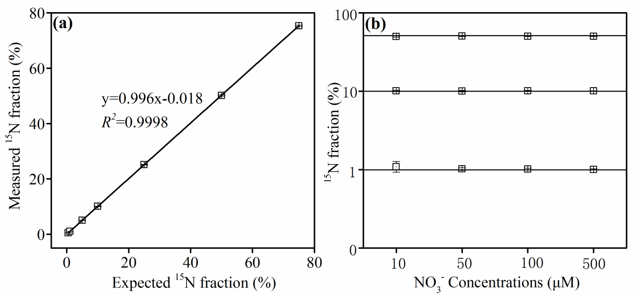 AP-HPR-40-202105_Fig. 3. a Relationships of the measured 15N fraction