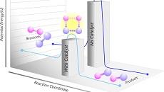 Using Plasma Catalysis to Transform Gas Conversion Applications