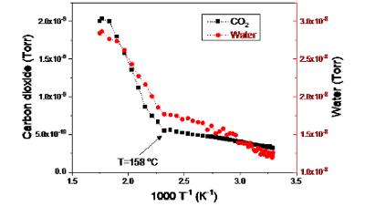 Operando Spectroscopy Characterization of Pt/Alumina Catalysts with Mechanistic Insights