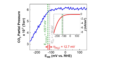 Activity/selectivity of transition metal carbides for electrocatalytic CO2 reduction