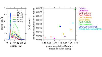 Nitride formation during reactive sputter deposition of multi-principal element alloys in argon/nitrogen mixtures